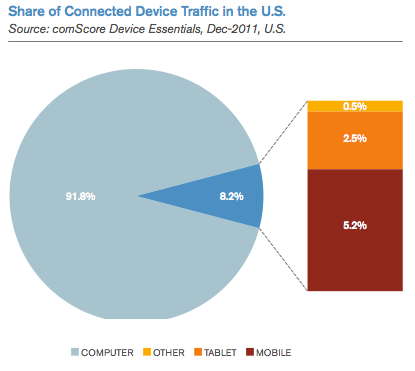 Traffic share by device type (US)