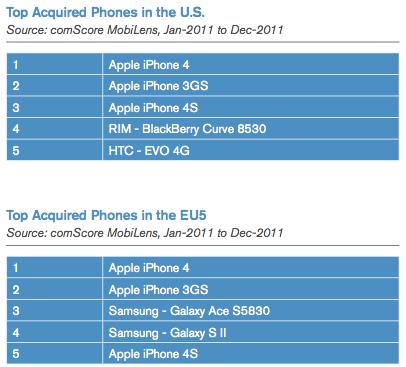 Top selling smartphones (EU5 vs US)