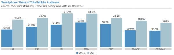 Smartphone share evolution (EU vs US)