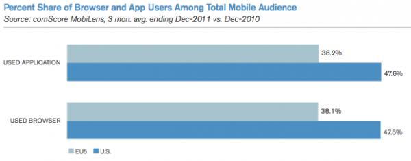 Mobile Web vs Apps (EU5 vs US)