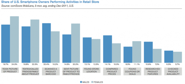 Smartphone activities at retail stores (US)